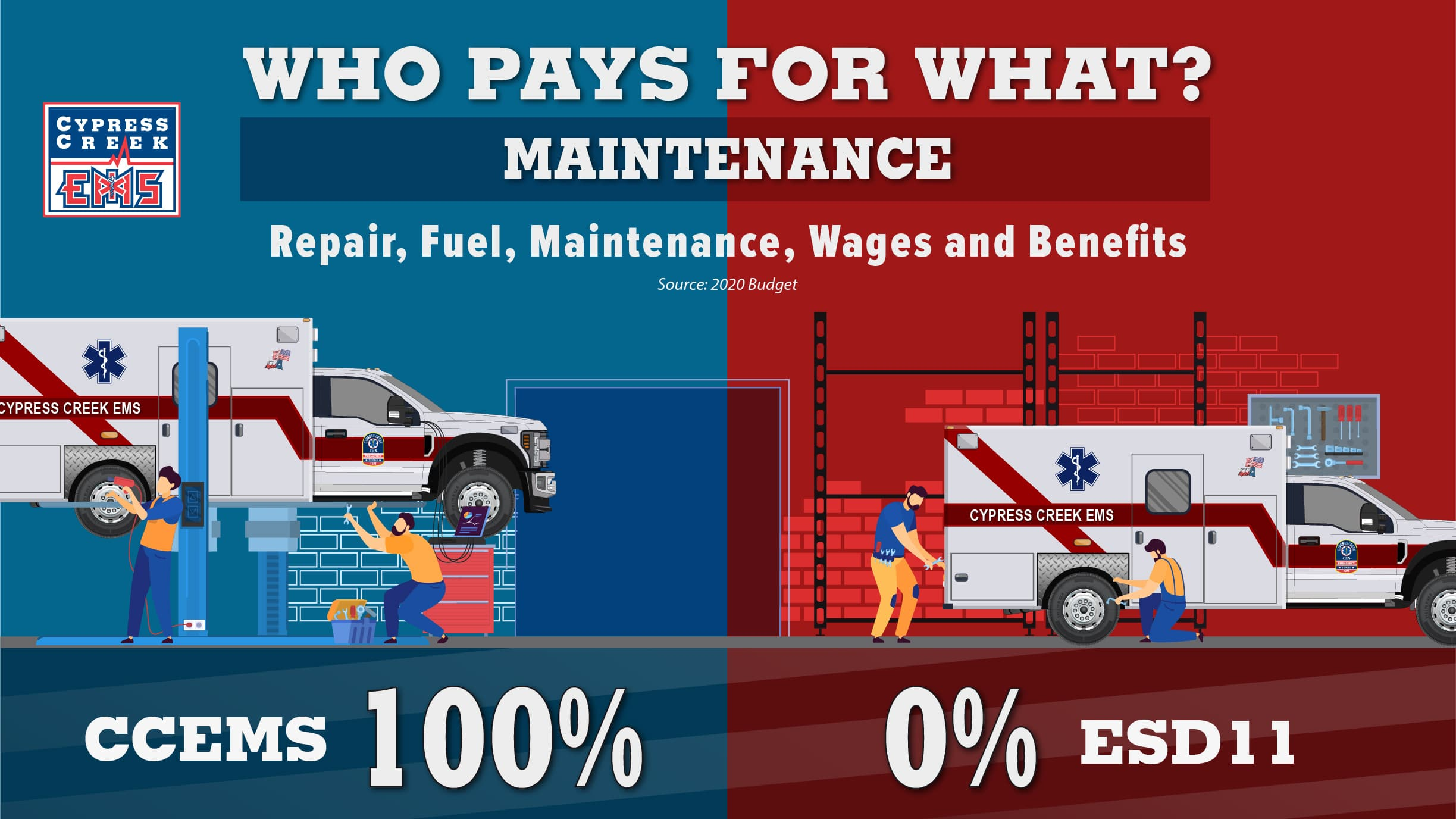 CCEMS Maintenance Infographic